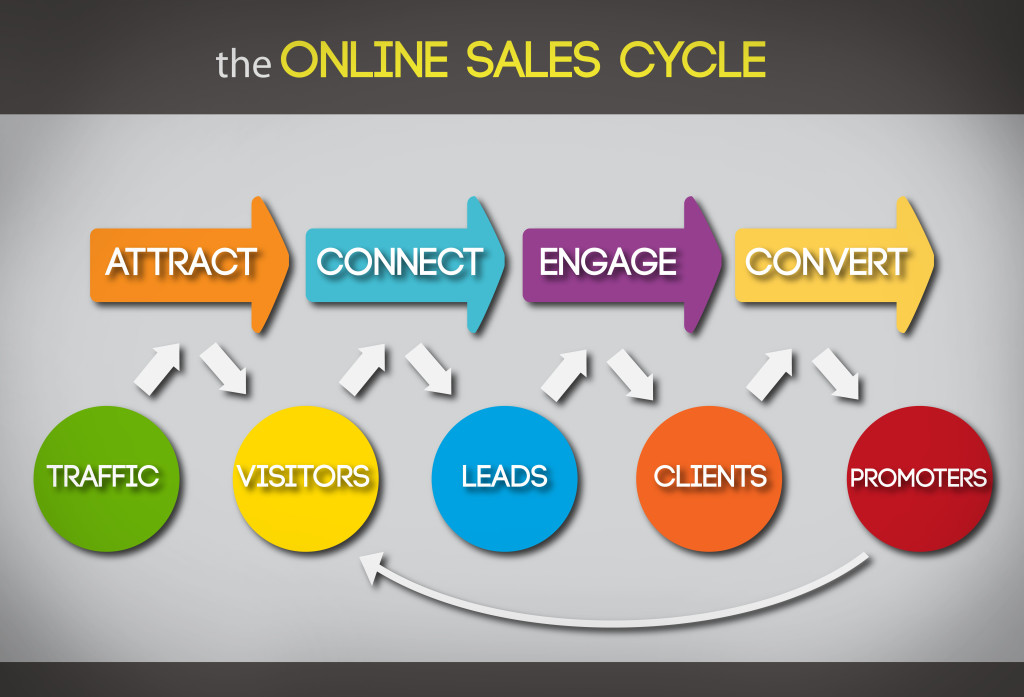 The Online Sales Cycle